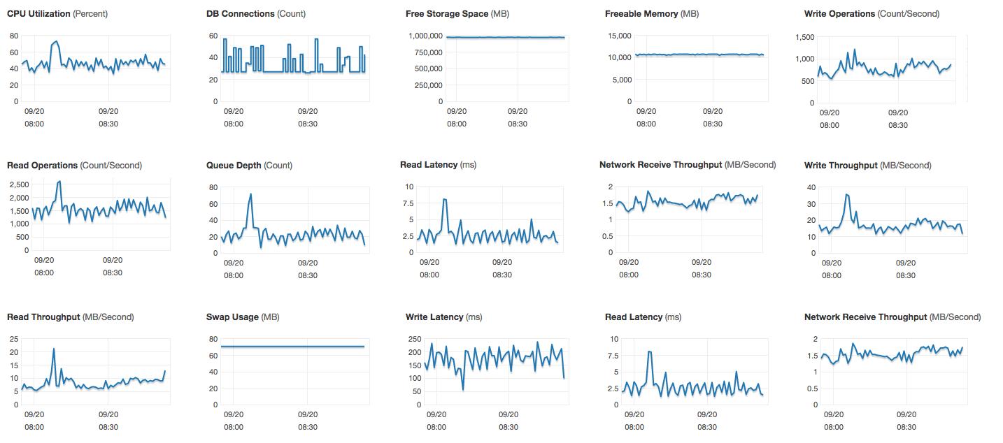 RDS Metrics Dashboard